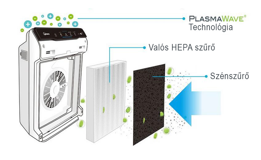 air purifier winix plasmavawe